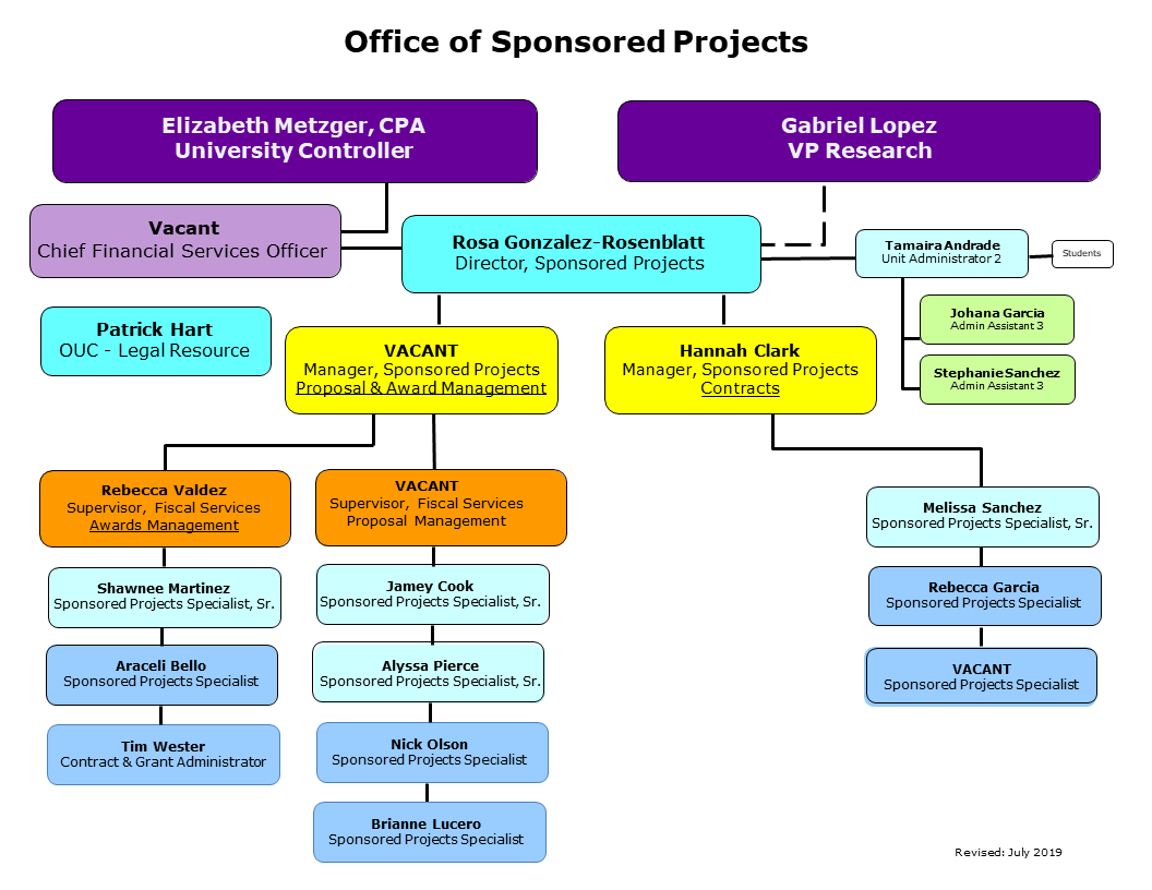 Office of Sponsored Projects Organizational Chart